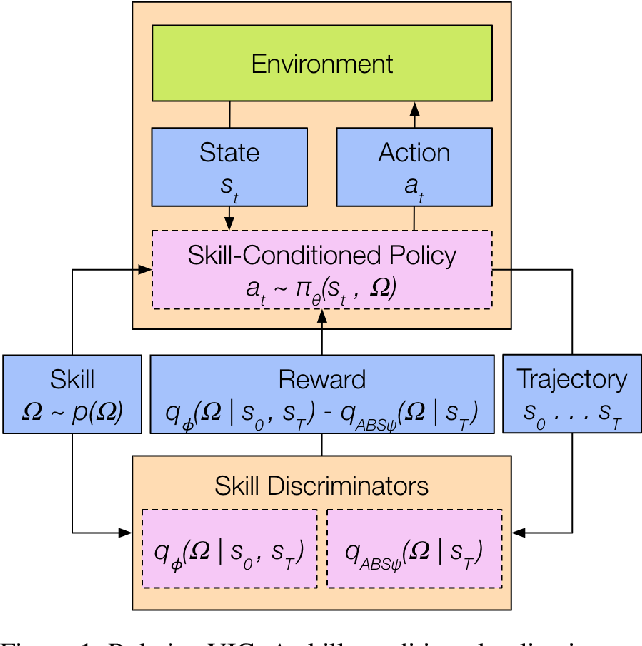 Figure 1 for Relative Variational Intrinsic Control