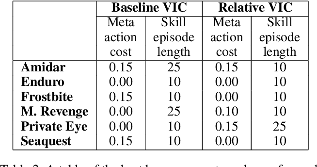 Figure 4 for Relative Variational Intrinsic Control
