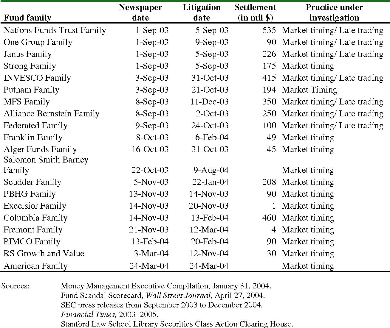 PDF] Litigations and Mutual Fund Runs February 2015