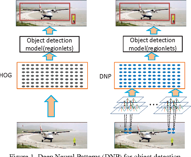 Figure 1 for Generic Object Detection With Dense Neural Patterns and Regionlets