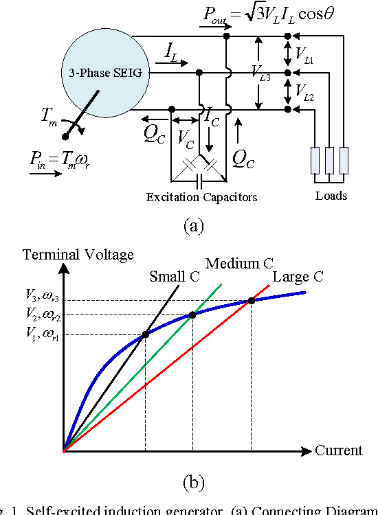 Effects of excitation capacitance and speed on the terminal voltage figure 1 ccuart Images