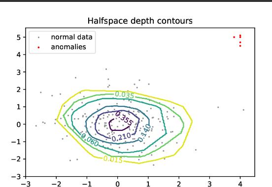 Figure 1 for Depth-based pseudo-metrics between probability distributions