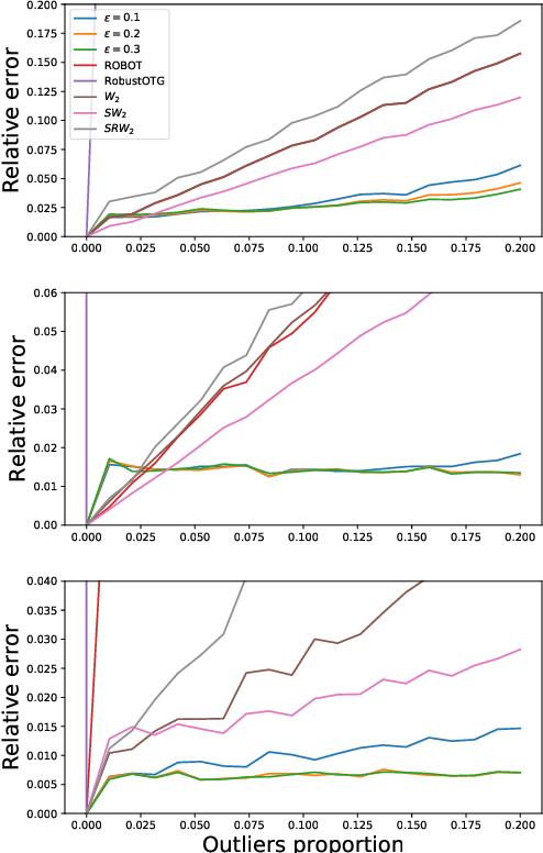 Figure 2 for Depth-based pseudo-metrics between probability distributions