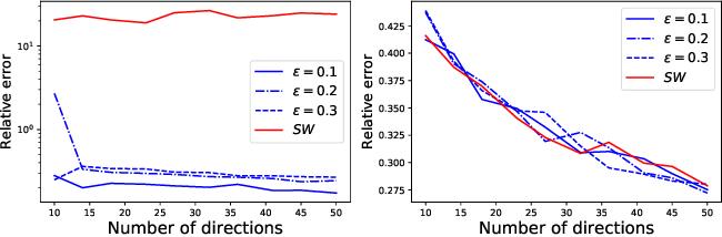 Figure 3 for Depth-based pseudo-metrics between probability distributions