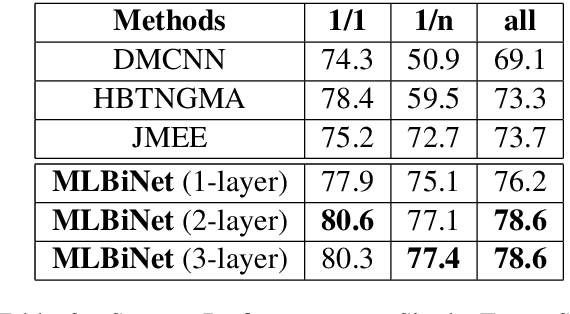 Figure 4 for MLBiNet: A Cross-Sentence Collective Event Detection Network