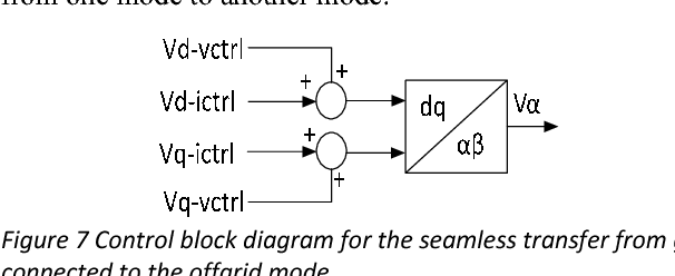 figure 7 control block diagram for the seamless transfer from grid  connected to the offgrid mode