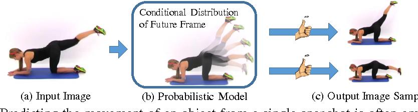 Figure 1 for Visual Dynamics: Probabilistic Future Frame Synthesis via Cross Convolutional Networks