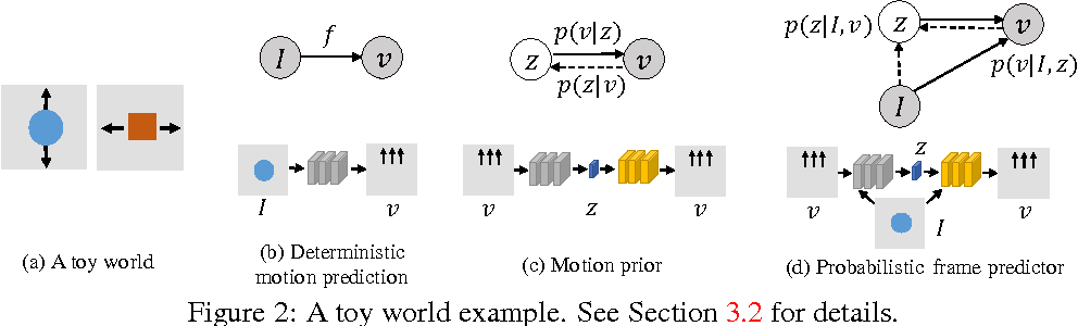 Figure 2 for Visual Dynamics: Probabilistic Future Frame Synthesis via Cross Convolutional Networks