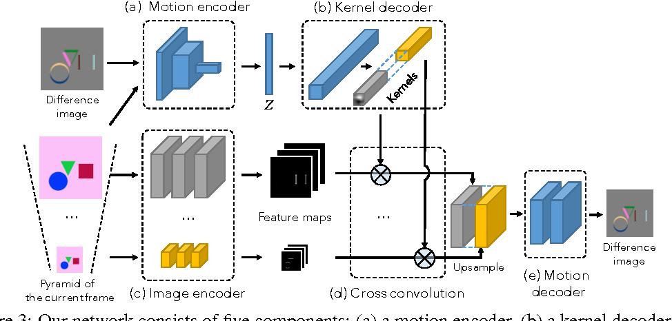 Figure 3 for Visual Dynamics: Probabilistic Future Frame Synthesis via Cross Convolutional Networks