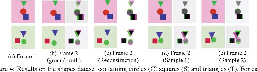 Figure 4 for Visual Dynamics: Probabilistic Future Frame Synthesis via Cross Convolutional Networks