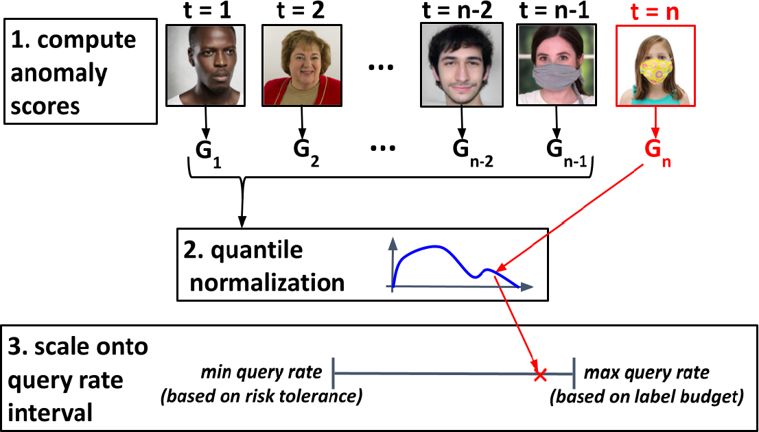 Figure 3 for MLDemon: Deployment Monitoring for Machine Learning Systems