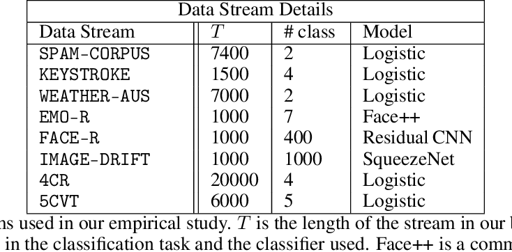 Figure 2 for MLDemon: Deployment Monitoring for Machine Learning Systems