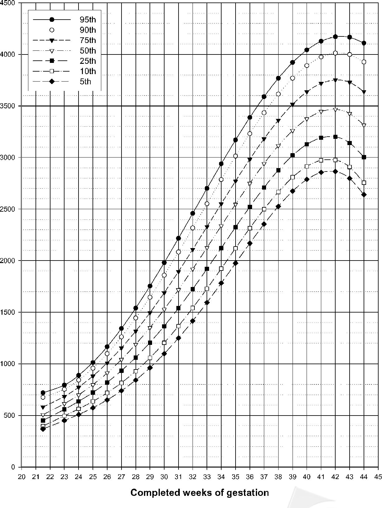 Nationwide Singleton Birth Weight Percentiles By Gestational Age In