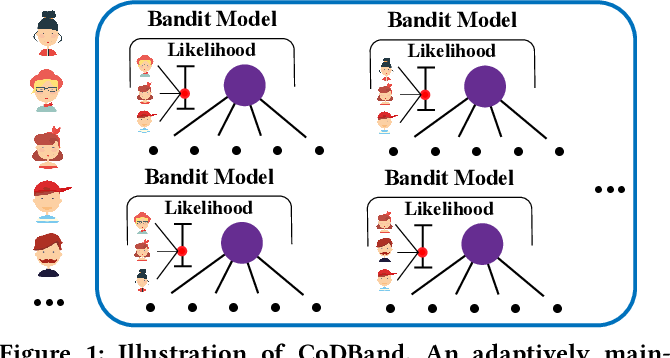 Figure 1 for When and Whom to Collaborate with in a Changing Environment: A Collaborative Dynamic Bandit Solution