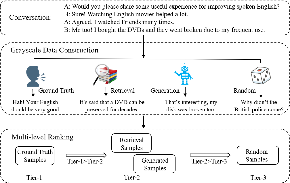 Figure 2 for Grayscale Data Construction and Multi-Level Ranking Objective for Dialogue Response Selection