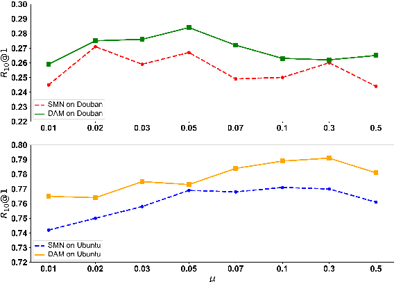 Figure 4 for Grayscale Data Construction and Multi-Level Ranking Objective for Dialogue Response Selection