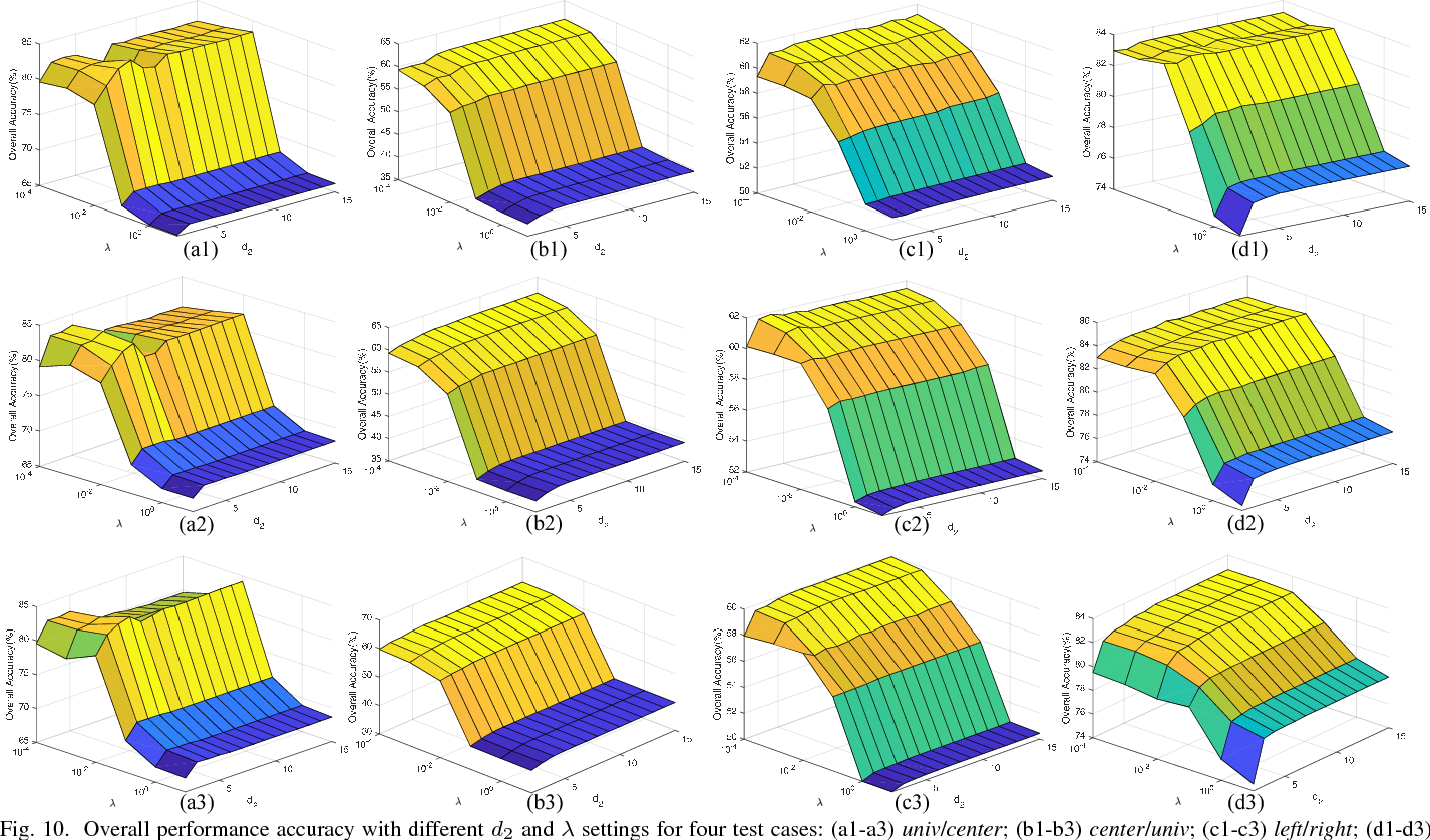 Figure 2 for Tensor Alignment Based Domain Adaptation for Hyperspectral Image Classification