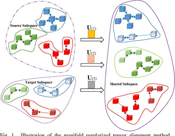 Figure 1 for Tensor Alignment Based Domain Adaptation for Hyperspectral Image Classification