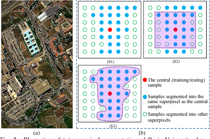 Figure 3 for Tensor Alignment Based Domain Adaptation for Hyperspectral Image Classification