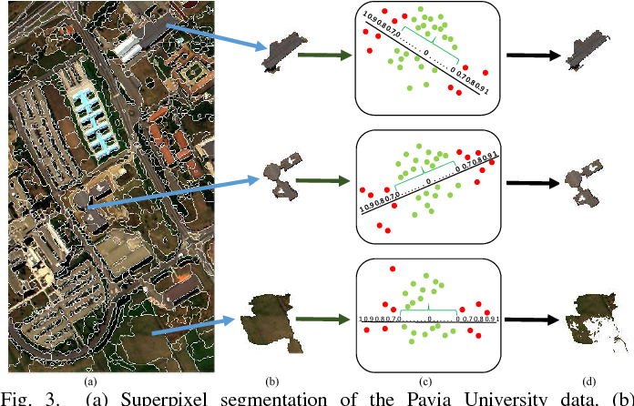 Figure 4 for Tensor Alignment Based Domain Adaptation for Hyperspectral Image Classification