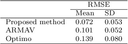 Figure 2 for Modeling and Predicting Trust Dynamics in Human-Robot Teaming: A Bayesian Inference Approach