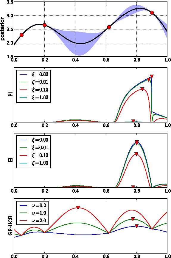 Figure 1 for Portfolio Allocation for Bayesian Optimization