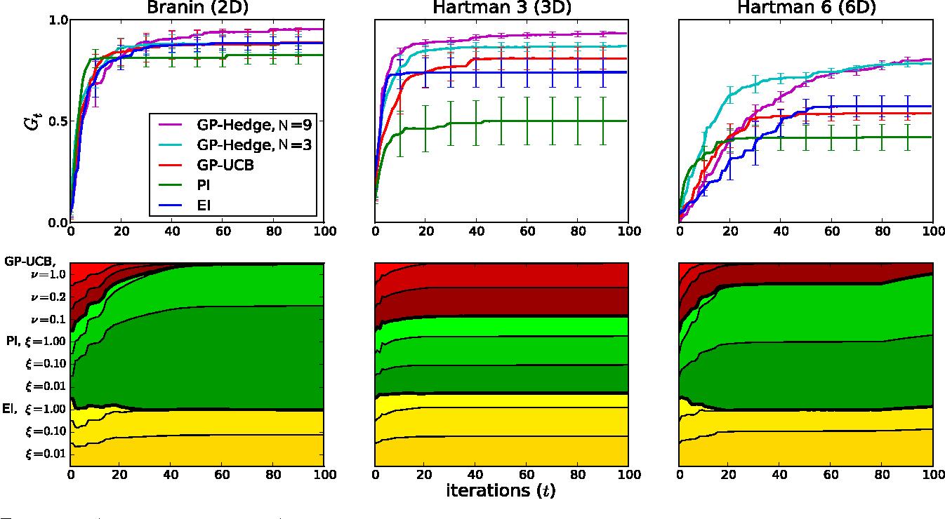 Figure 2 for Portfolio Allocation for Bayesian Optimization