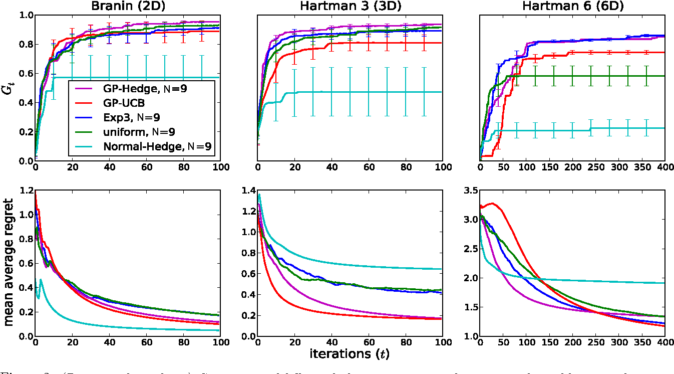 Figure 3 for Portfolio Allocation for Bayesian Optimization