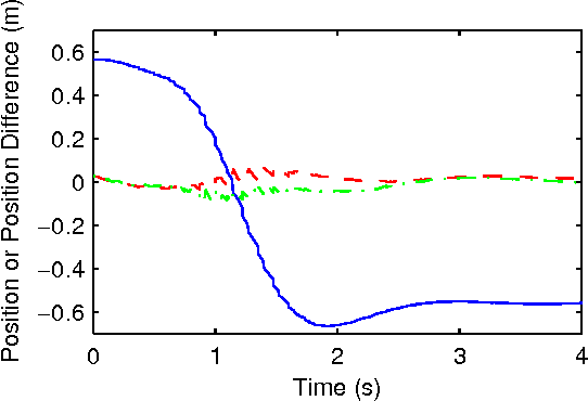 Figure 1 for Practical Comparison of Optimization Algorithms for Learning-Based MPC with Linear Models