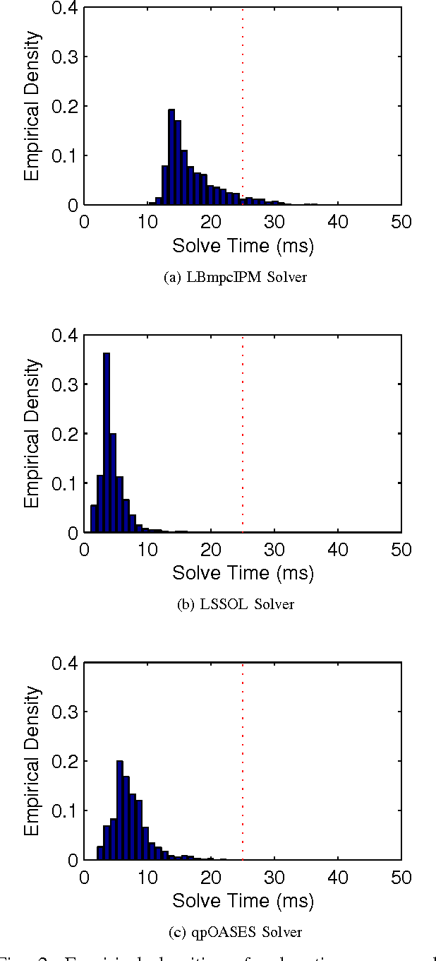 Figure 2 for Practical Comparison of Optimization Algorithms for Learning-Based MPC with Linear Models