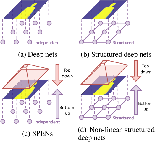 Figure 2 for Deep Structured Prediction with Nonlinear Output Transformations
