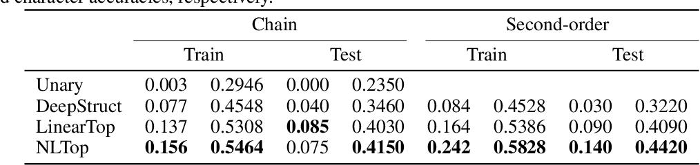 Figure 1 for Deep Structured Prediction with Nonlinear Output Transformations