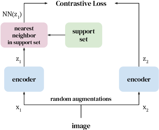 Figure 1 for With a Little Help from My Friends: Nearest-Neighbor Contrastive Learning of Visual Representations