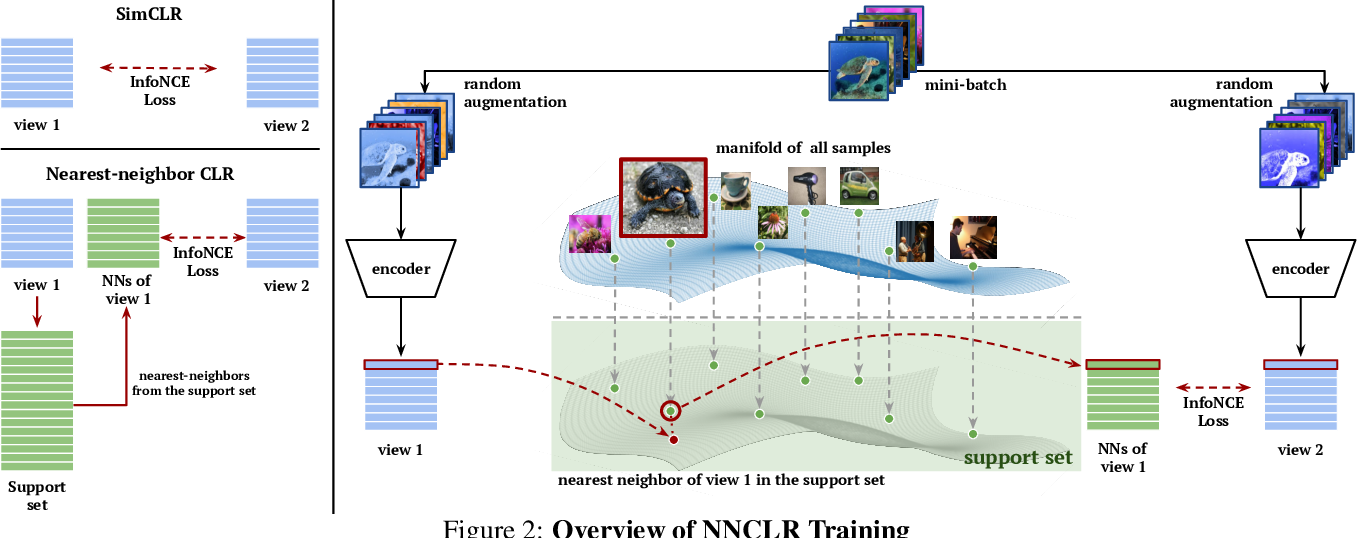 Figure 3 for With a Little Help from My Friends: Nearest-Neighbor Contrastive Learning of Visual Representations