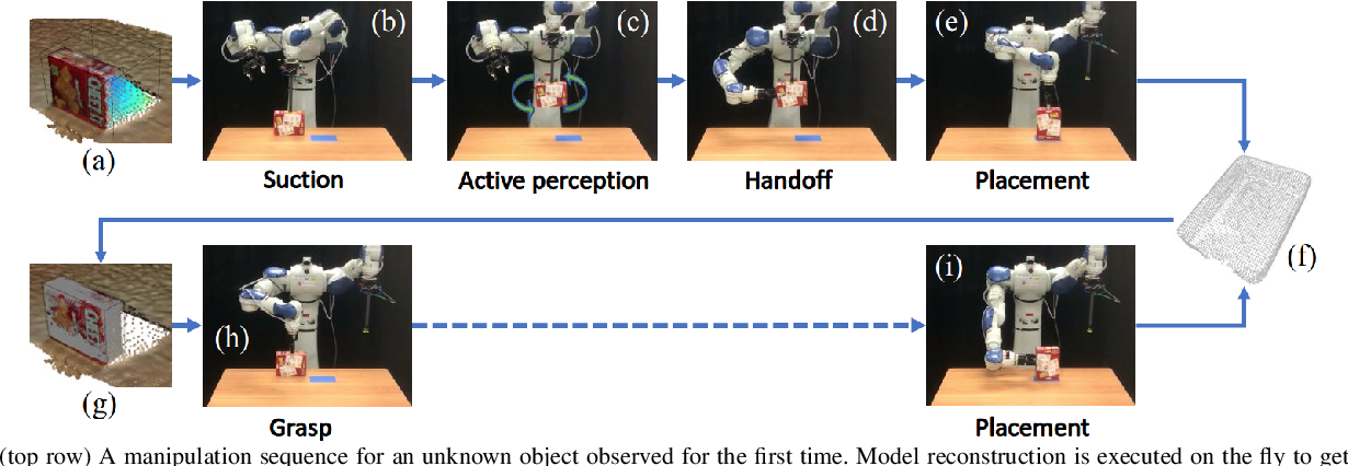 Figure 1 for Online Object Model Reconstruction and Reuse for Lifelong Improvement of Robot Manipulation