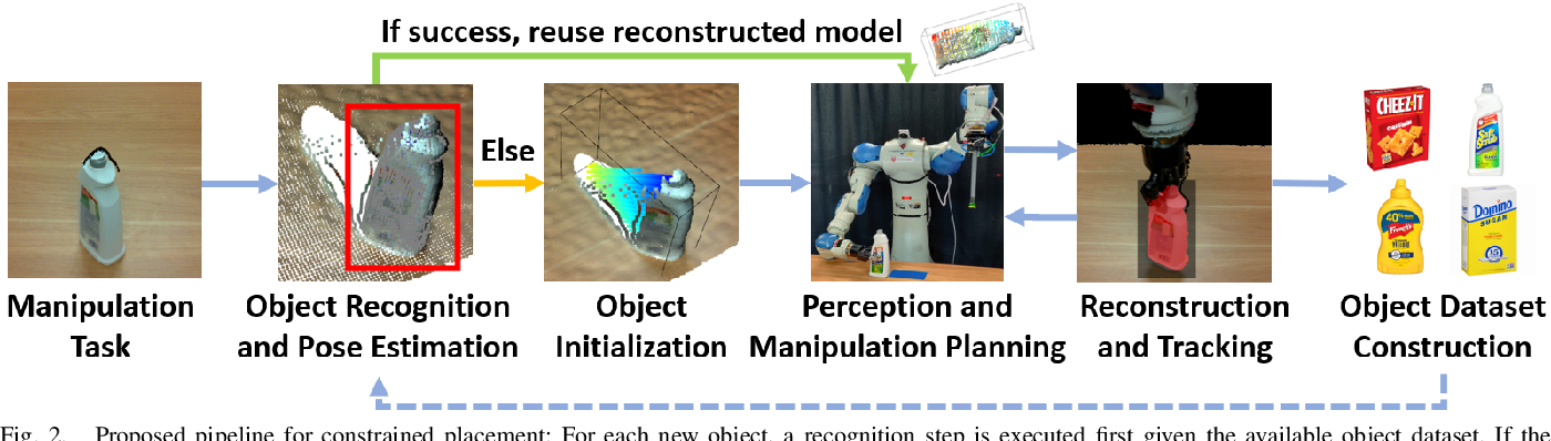 Figure 2 for Online Object Model Reconstruction and Reuse for Lifelong Improvement of Robot Manipulation