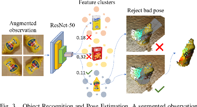 Figure 3 for Online Object Model Reconstruction and Reuse for Lifelong Improvement of Robot Manipulation