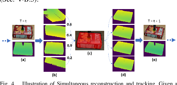 Figure 4 for Online Object Model Reconstruction and Reuse for Lifelong Improvement of Robot Manipulation