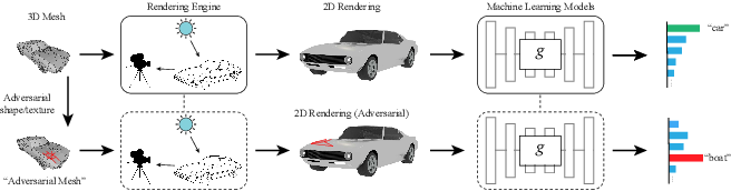 Figure 1 for Realistic Adversarial Examples in 3D Meshes