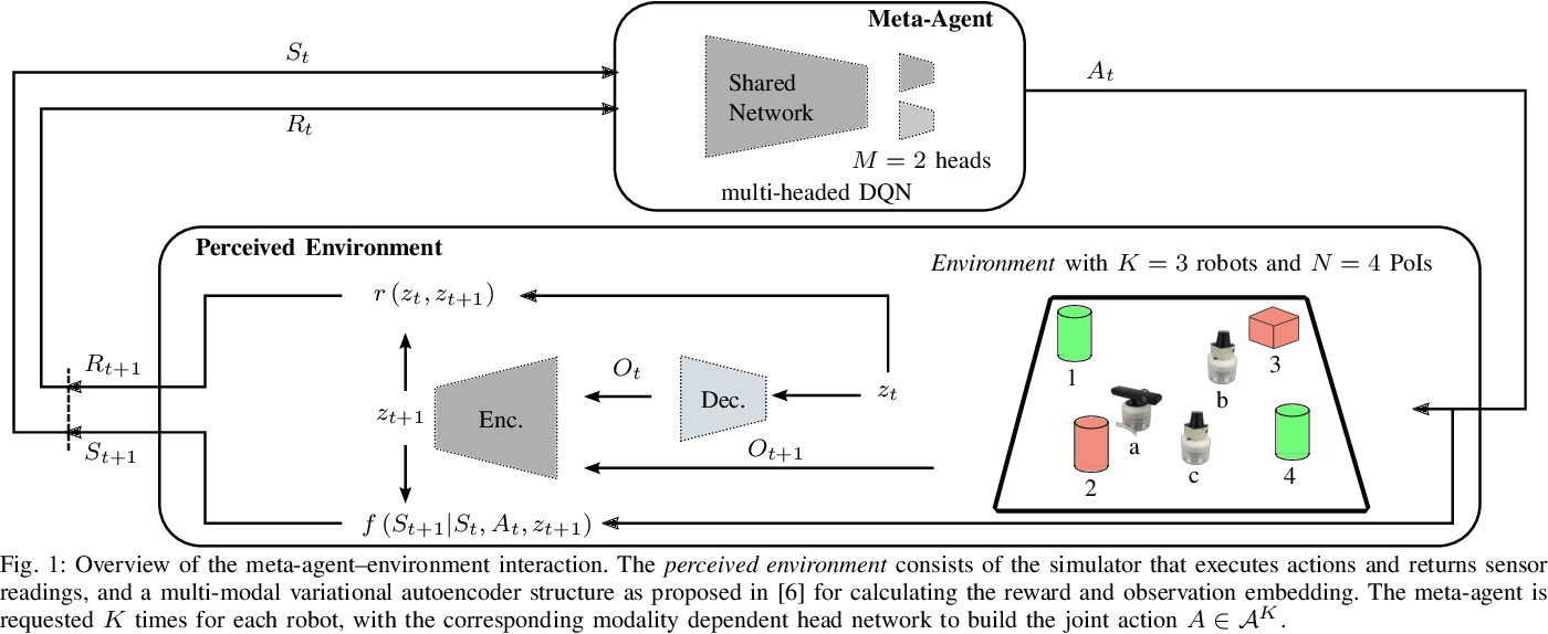 Figure 1 for A Perceived Environment Design using a Multi-Modal Variational Autoencoder for learning Active-Sensing