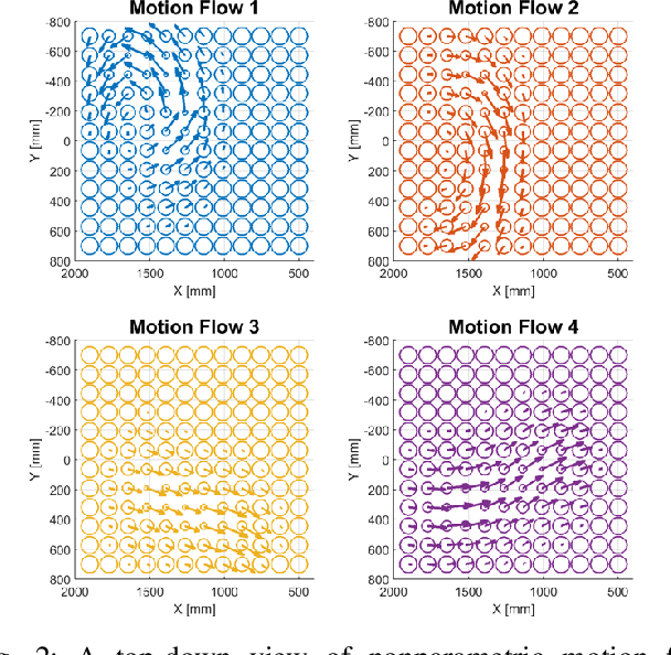 Figure 2 for A Nonparametric Motion Flow Model for Human Robot Cooperation