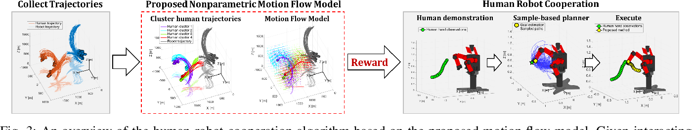 Figure 3 for A Nonparametric Motion Flow Model for Human Robot Cooperation