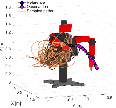 Figure 4 for A Nonparametric Motion Flow Model for Human Robot Cooperation