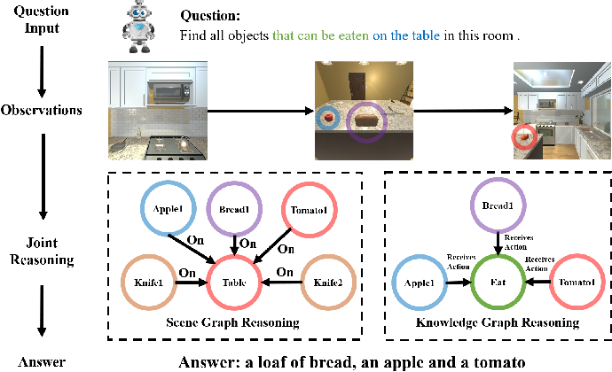 Figure 1 for Knowledge-based Embodied Question Answering