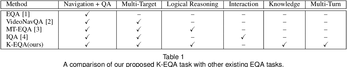 Figure 2 for Knowledge-based Embodied Question Answering