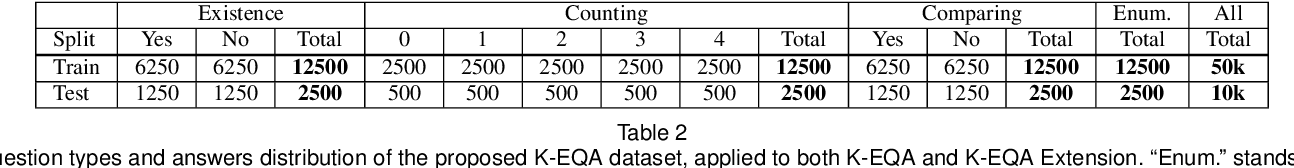 Figure 3 for Knowledge-based Embodied Question Answering