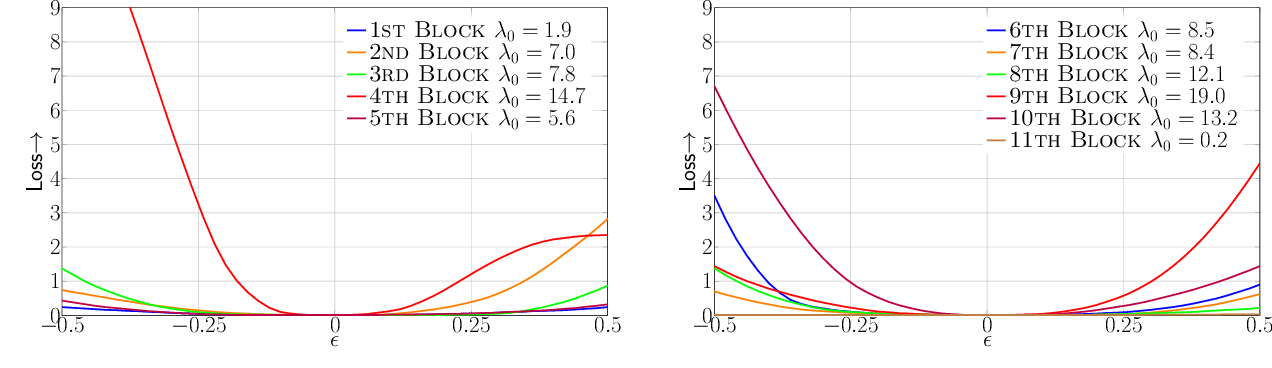 Figure 2 for HAWQ: Hessian AWare Quantization of Neural Networks with Mixed-Precision