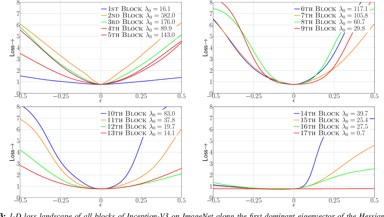 Figure 3 for HAWQ: Hessian AWare Quantization of Neural Networks with Mixed-Precision