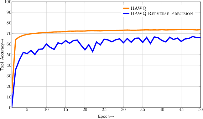 Figure 4 for HAWQ: Hessian AWare Quantization of Neural Networks with Mixed-Precision
