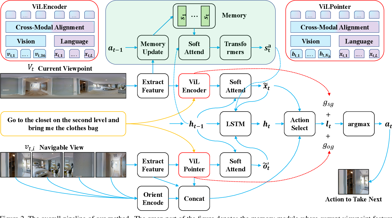 Figure 2 for Scene-Intuitive Agent for Remote Embodied Visual Grounding